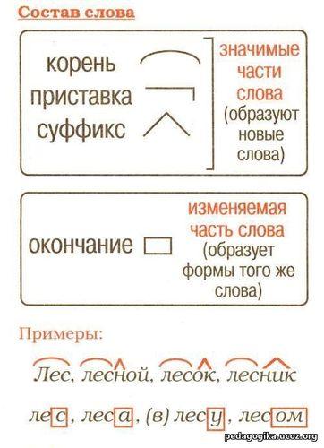 Основы составления схем